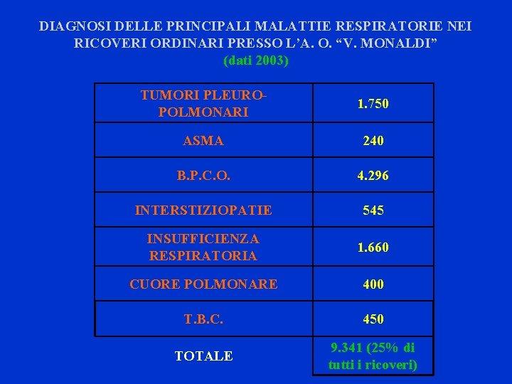 """DIAGNOSI DELLE PRINCIPALI MALATTIE RESPIRATORIE NEI RICOVERI ORDINARI PRESSO L'A. O. """"V. MONALDI"""" (dati"""