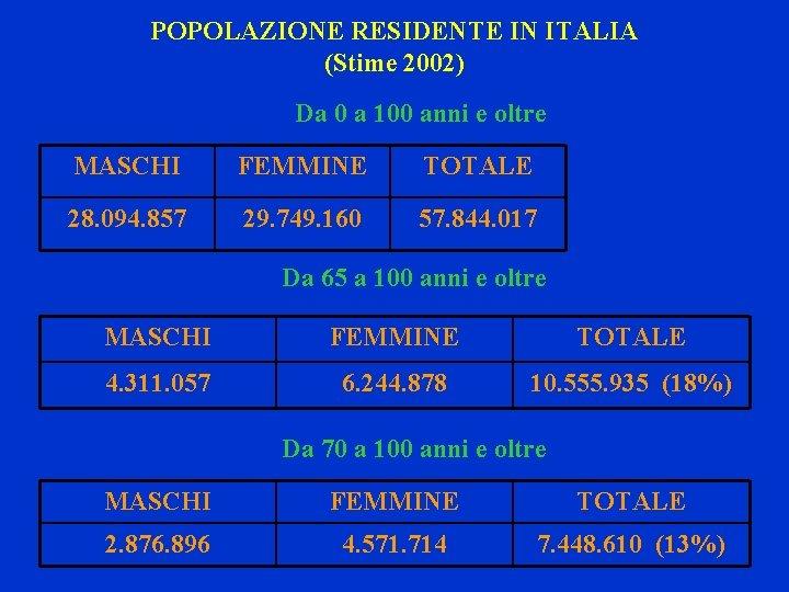 POPOLAZIONE RESIDENTE IN ITALIA (Stime 2002) Da 0 a 100 anni e oltre MASCHI
