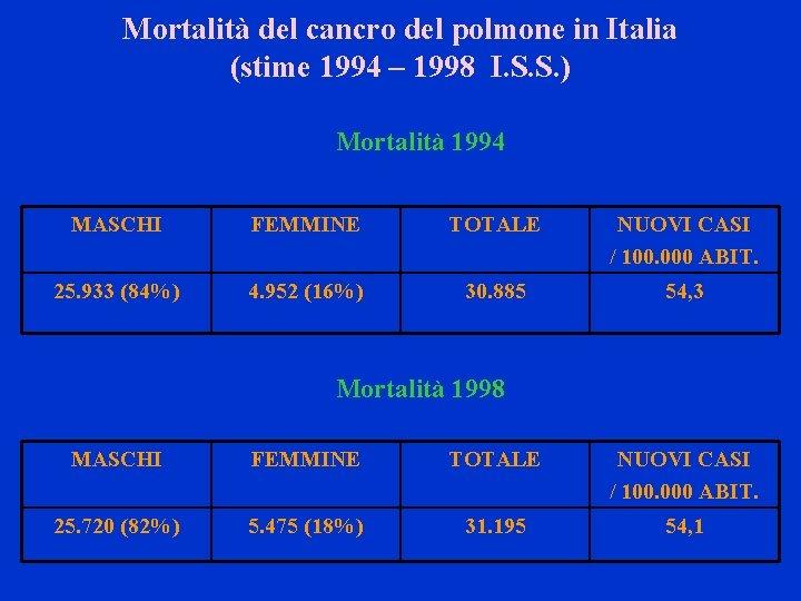Mortalità del cancro del polmone in Italia (stime 1994 – 1998 I. S. S.