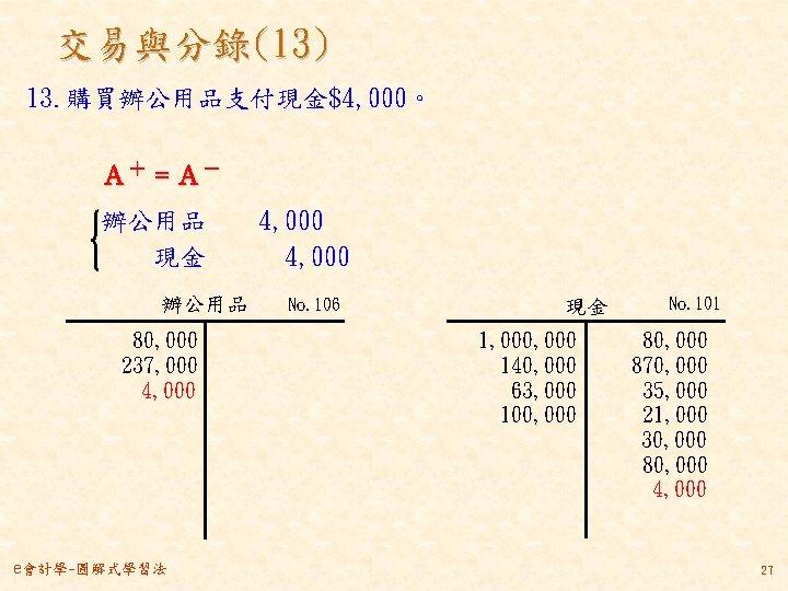 交易與分錄(13) 13. 購買辦公用品支付現金$4, 000。 A+ = A- 辦公用品  4, 000   現金   4, 000 辦公用品 80, 000