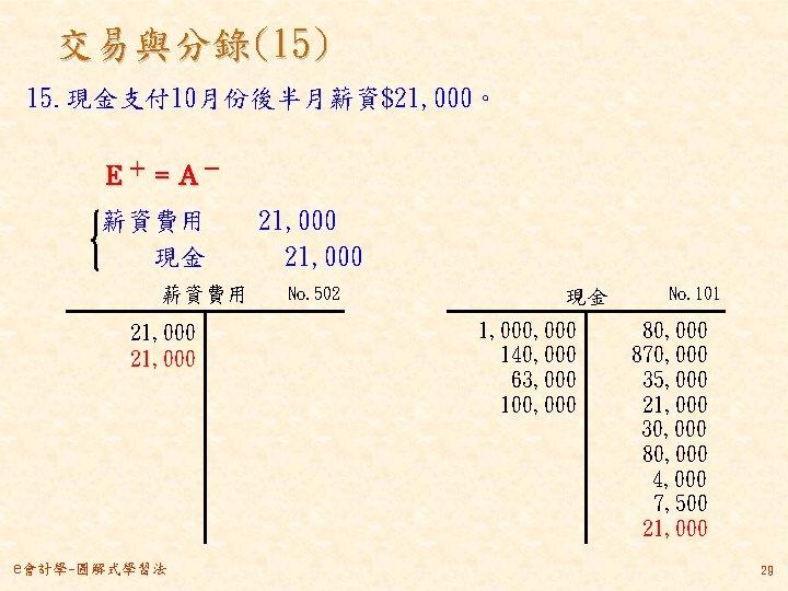 交易與分錄(15) 15. 現金支付 10月份後半月薪資$21, 000。 E+ = A- 薪資費用  21, 000   現金   21, 000 薪資費用 21,
