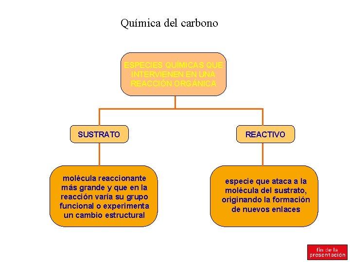 Química del carbono ESPECIES QUÍMICAS QUE INTERVIENEN EN UNA REACCIÓN ORGÁNICA SUSTRATO molécula reaccionante