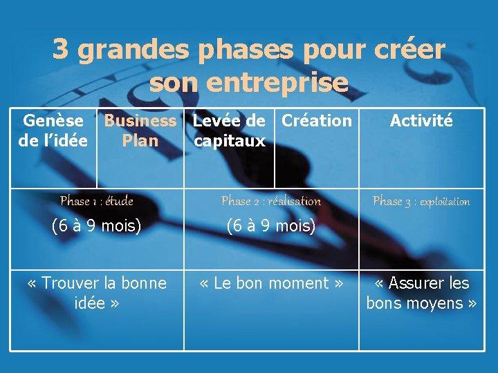 3 grandes phases pour créer son entreprise Genèse Business Levée de Création de l'idée