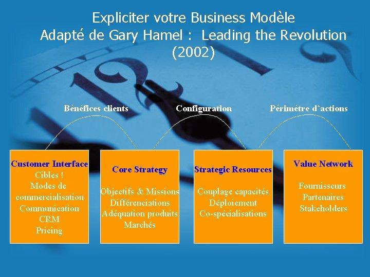 Expliciter votre Business Modèle Adapté de Gary Hamel : Leading the Revolution (2002) Bénéfices