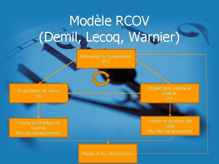 Modèle RCOV (Demil, Lecoq, Warnier) Ressources & Compétences (RC) Propositions de valeur (V) Organisation