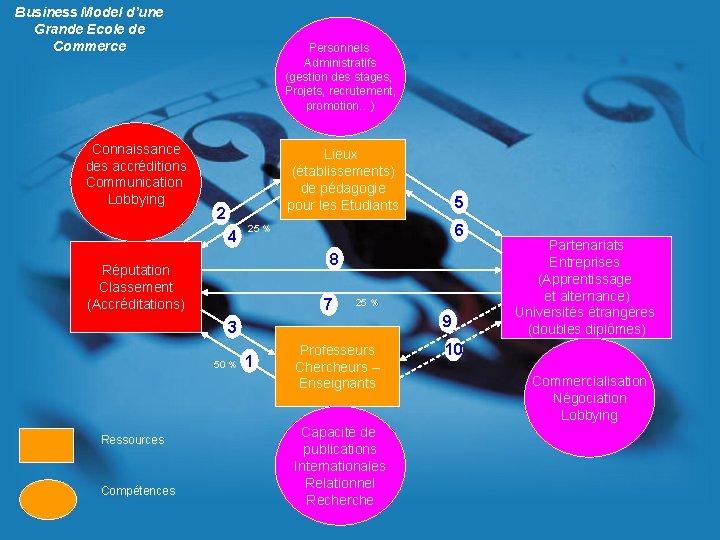 Business Model d'une Grande Ecole de Commerce Connaissance des accréditions Communication Lobbying Personnels Administratifs