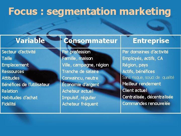Focus : segmentation marketing Variable Secteur d'activité Taille Emplacement Ressources Attitudes Bénéfices de l'utilisateur
