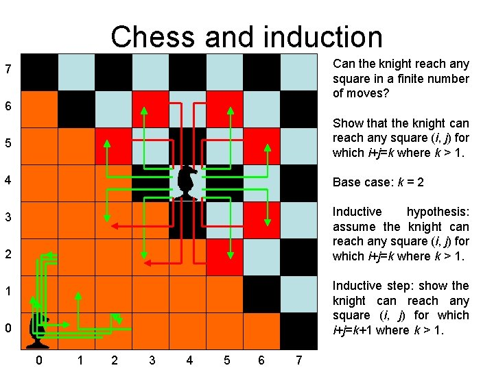 Chess and induction Can the knight reach any square in a finite number of