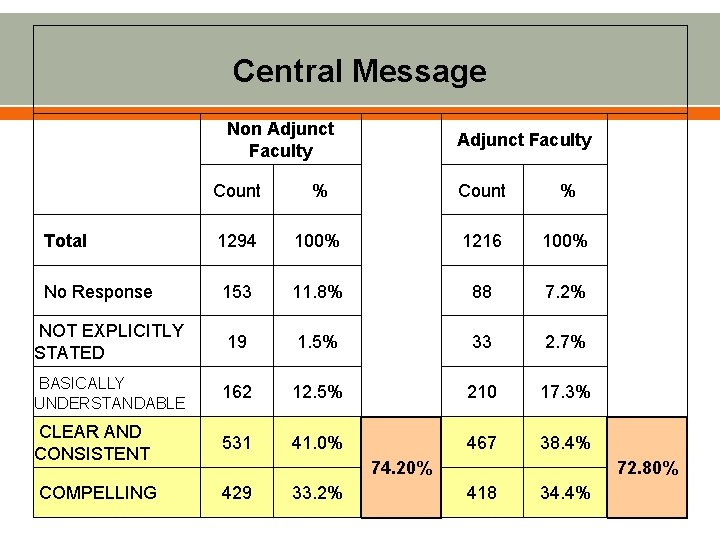 Central Message Non Adjunct Faculty Count % 1294 100% 1216 100% No Response 153