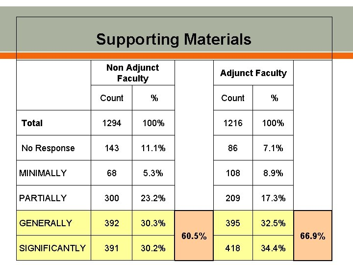 Supporting Materials Non Adjunct Faculty Count % 1294 100% 1216 100% No Response 143