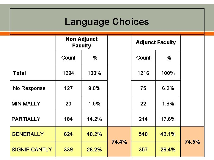 Language Choices Non Adjunct Faculty Count % 1294 100% 1216 100% No Response 127