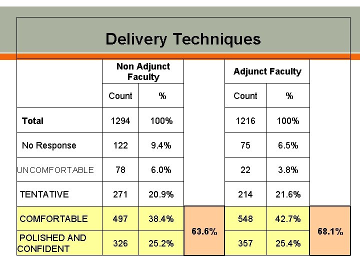 Delivery Techniques Non Adjunct Faculty Count % 1294 100% 1216 100% No Response 122