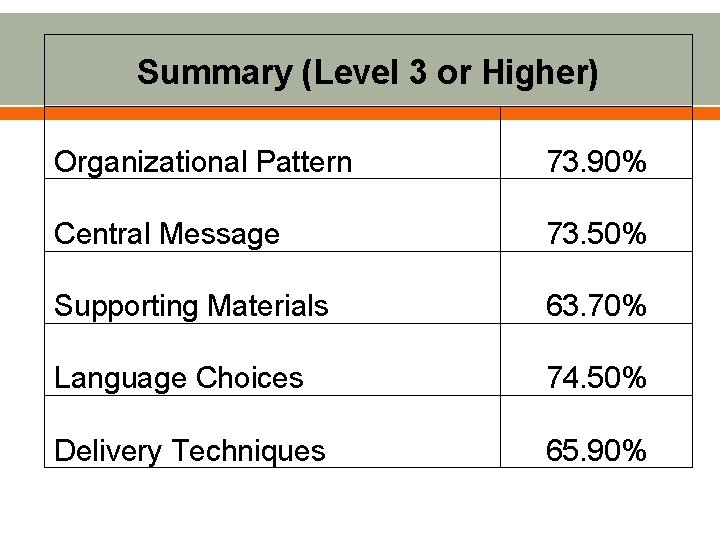 Summary (Level 3 or Higher) Organizational Pattern 73. 90% Central Message 73. 50% Supporting