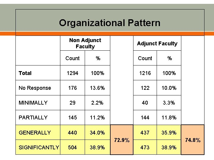 Organizational Pattern Non Adjunct Faculty Count % 1294 100% 1216 100% No Response 176