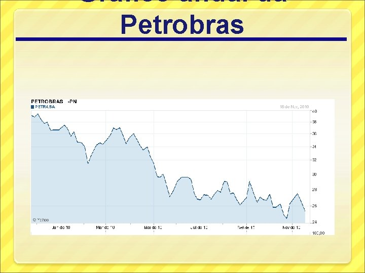 Gráfico anual da Petrobras