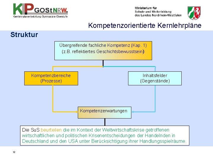 Kompetenzorientierte Kernlehrpläne Struktur Übergreifende fachliche Kompetenz (Kap. 1) (z. B. reflektiertes Geschichtsbewusstsein) Kompetenzbereiche (Prozesse)