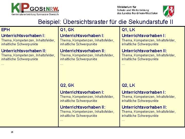 Beispiel: Übersichtsraster für die Sekundarstufe II EPH Unterrichtsvorhaben I: Q 1, GK Unterrichtsvorhaben I:
