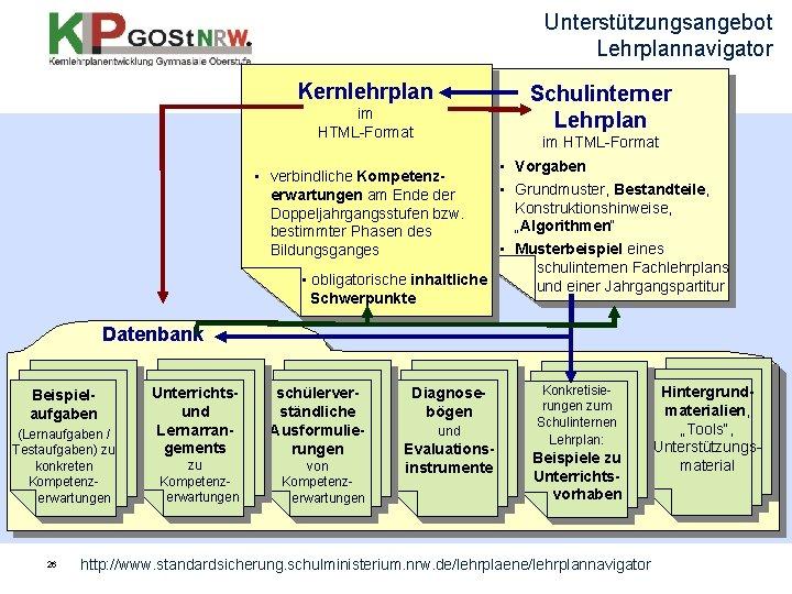 """Unterstützungsangebot Lehrplannavigator Kernlehrplan Schulinterner Lehrplan im HTML-Format • Vorgaben • Grundmuster, Bestandteile, Konstruktionshinweise, """"Algorithmen"""""""