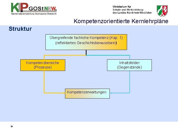 Kompetenzorientierte Kernlehrpläne Struktur Übergreifende fachliche Kompetenz (Kap. 1) (reflektiertes Geschichtsbewusstsein) Kompetenzbereiche (Prozesse) Inhaltsfelder (Gegenstände)