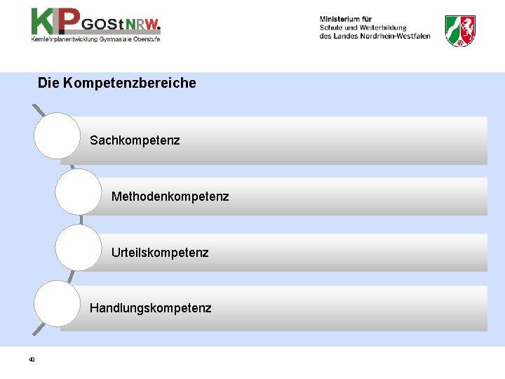 Die Kompetenzbereiche Sachkompetenz Methodenkompetenz Urteilskompetenz Handlungskompetenz 40