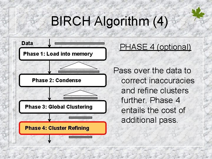 BIRCH Algorithm (4) Data Phase 1: Load into memory Phase 2: Condense Phase 3: