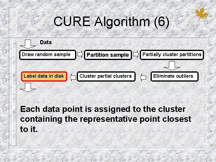 CURE Algorithm (6) Data Draw random sample Label data in disk Partition sample Cluster