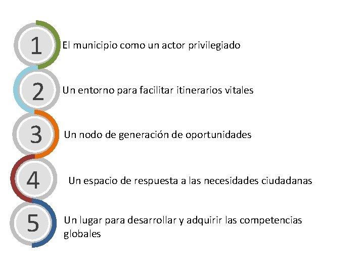 1 El municipio como un actor privilegiado 2 Un entorno para facilitar itinerarios vitales