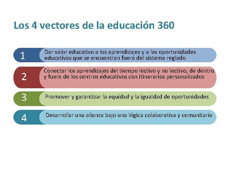Los 4 vectores de la educación 360 1 Dar valor educativo a los aprendizajes