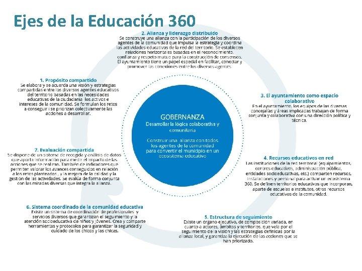 Ejes de la Educación 360