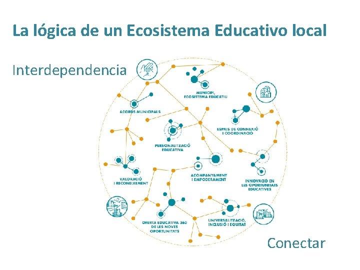 La lógica de un Ecosistema Educativo local Interdependencia Conectar