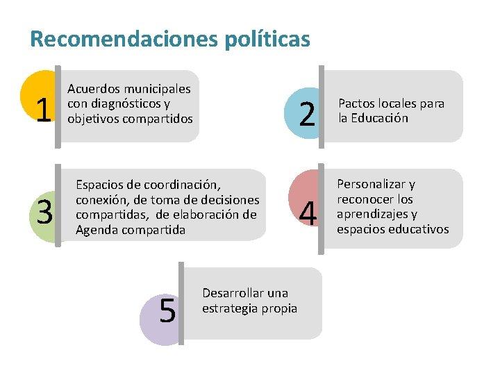 Recomendaciones políticas 1 3 Acuerdos municipales con diagnósticos y objetivos compartidos 2 Pactos locales