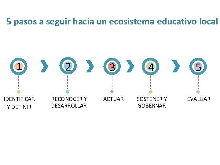 5 pasos a seguir hacia un ecosistema educativo local 1 2 3 4 5