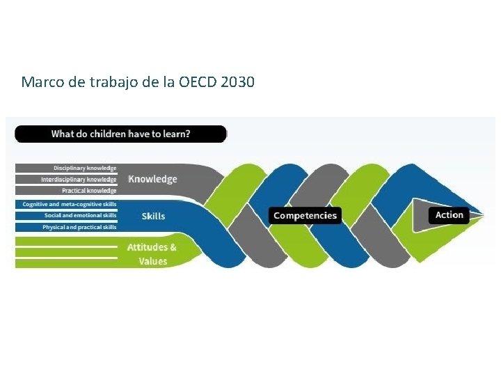 Marco de trabajo de la OECD 2030