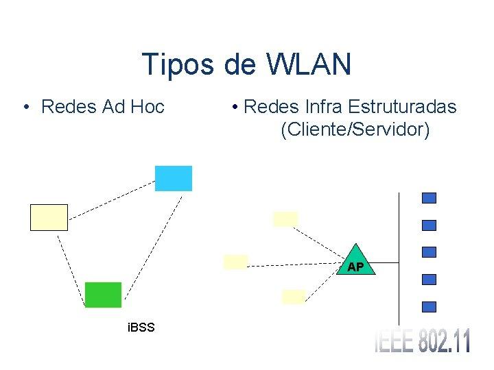 Tipos de WLAN • Redes Ad Hoc • Redes Infra Estruturadas (Cliente/Servidor) AP i.