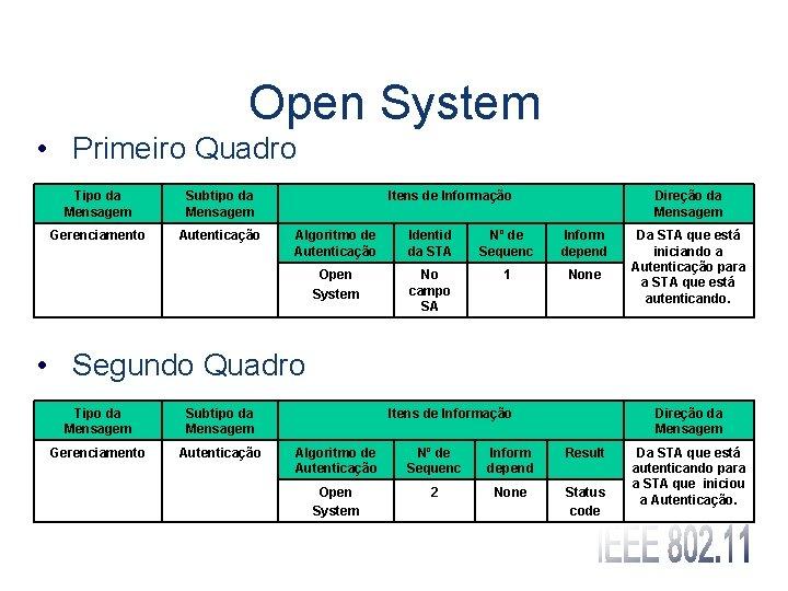 Open System • Primeiro Quadro Tipo da Mensagem Subtipo da Mensagem Gerenciamento Autenticação Itens