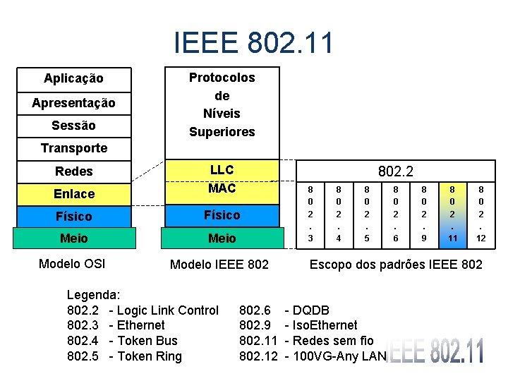 IEEE 802. 11 Aplicação Apresentação Sessão Protocolos de Níveis Superiores Transporte Enlace LLC MAC