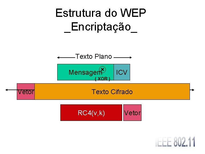 Estrutura do WEP _Encriptação_ Texto Plano Mensagem× ICV ( XOR ) Vetor Texto Cifrado