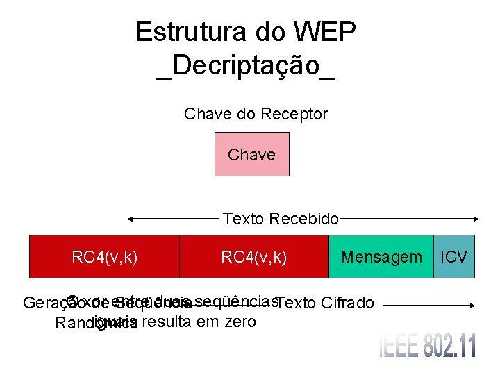 Estrutura do WEP _Decriptação_ Chave do Receptor Chave Texto Recebido RC 4(v, k)Vetor Texto