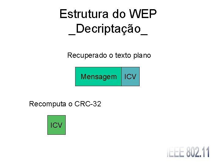 Estrutura do WEP _Decriptação_ Recuperado o texto plano Mensagem Recomputa o CRC-32 ICV