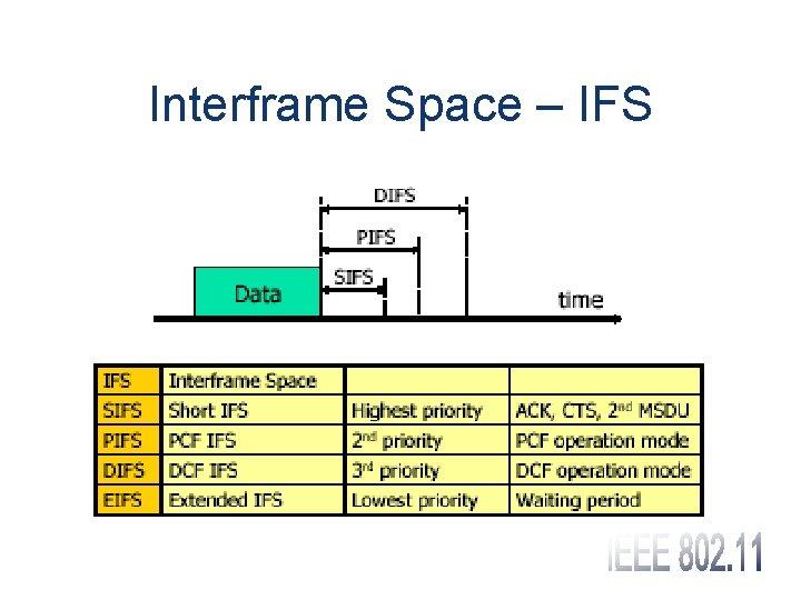 Interframe Space – IFS