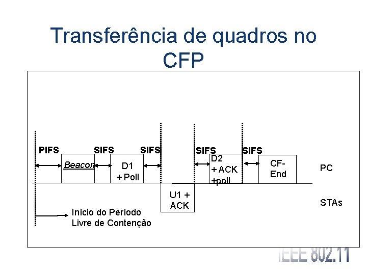 Transferência de quadros no CFP PIFS SIFS Beacon SIFS D 2 CF+ ACK End