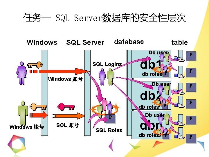 任务一 SQL Server数据库的安全性层次 Windows database SQL Server table Db user SQL Logins db 1