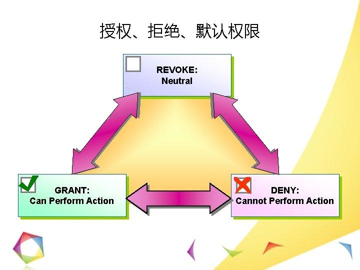 授权、拒绝、默认权限 REVOKE: Neutral GRANT: Can Perform Action DENY: Cannot Perform Action
