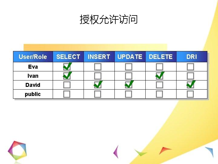 授权允许访问 User/Role Eva Ivan David public SELECT INSERT UPDATE DELETE DRI