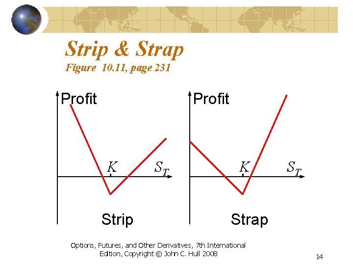 Strip & Strap Figure 10. 11, page 231 Profit K Strip ST K ST