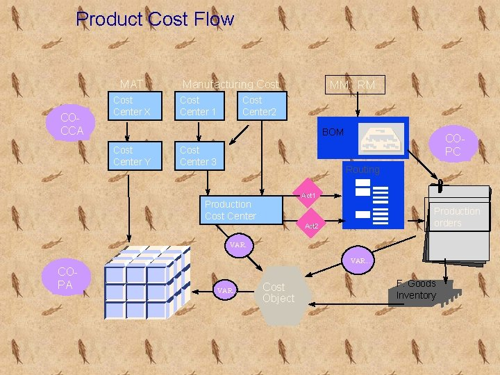 Product Cost Flow MAT COCCA Cost Center X Manufacturing Cost Center 1 MM: RM
