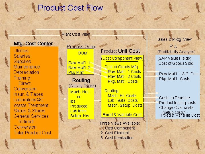 Product Cost Flow Plant Cost View Mfg. Cost Center Utilities Salaries Supplies Maintenance Depreciation