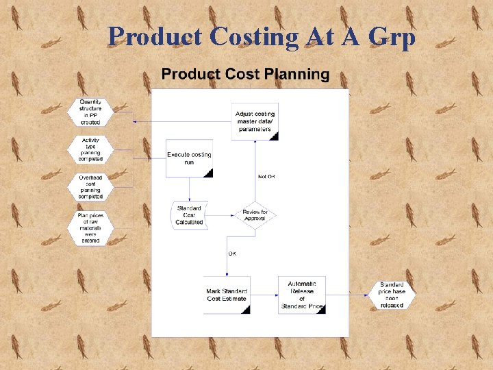 Product Costing At A Grp