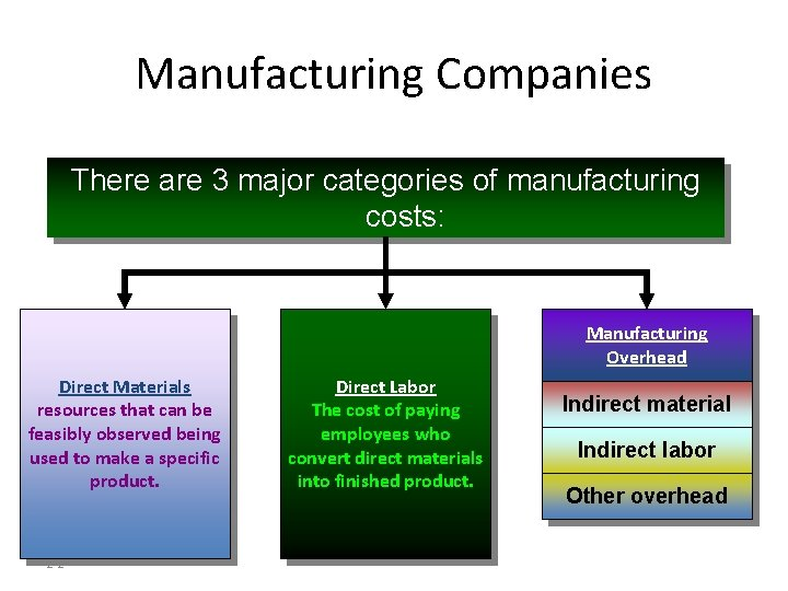 Manufacturing Companies There are 3 major categories of manufacturing costs: Manufacturing Overhead Direct Materials