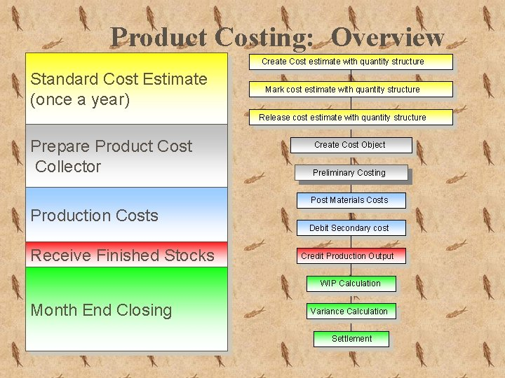 Product Costing: Overview Create Cost estimate with quantity structure Standard Cost Estimate (once a